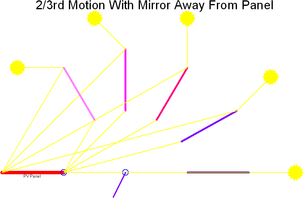 2/3rd Motion With the Mirror Away
